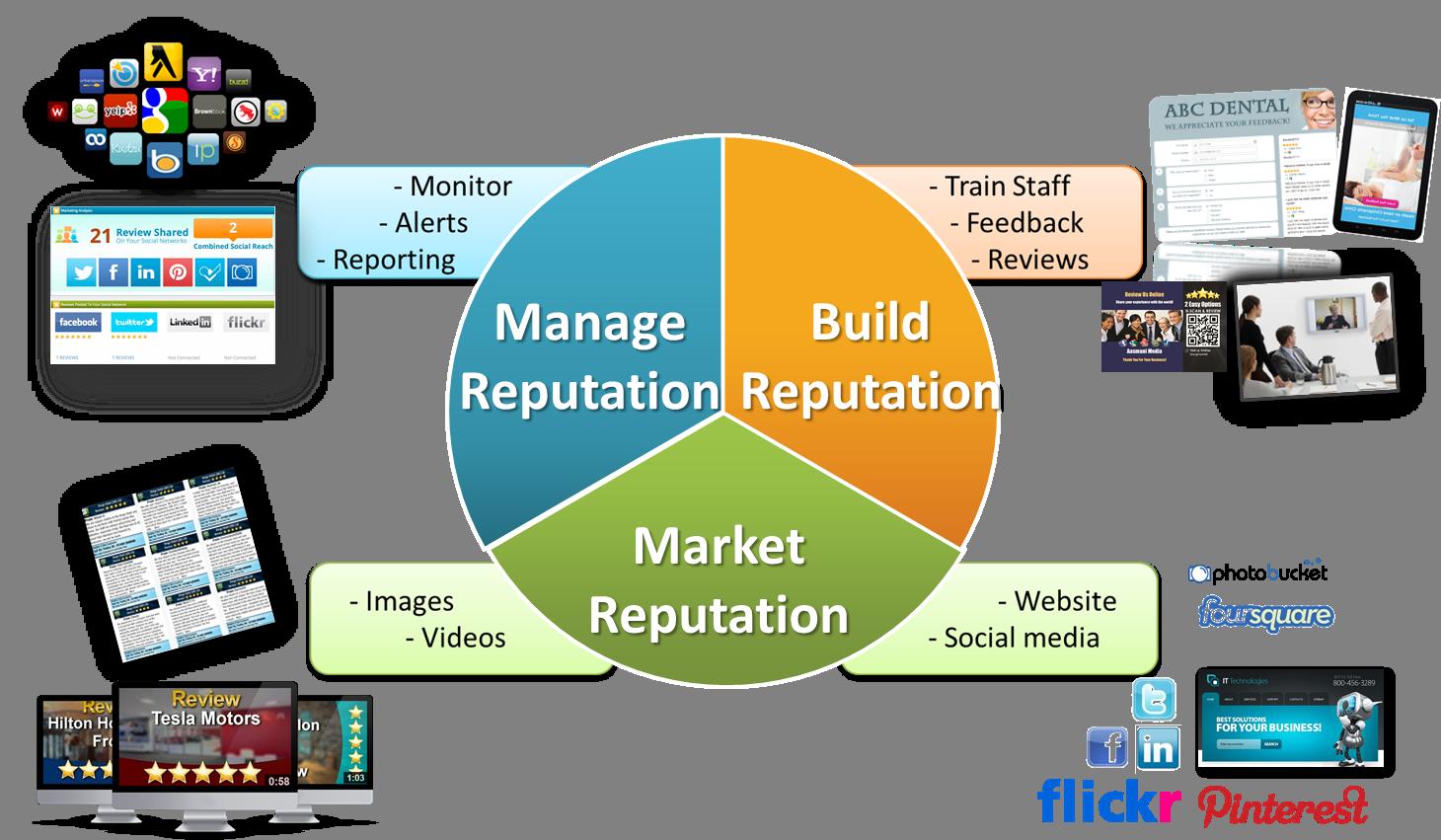247Legals Online Reputation Marketing